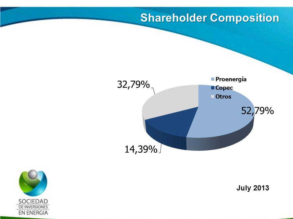 Historia SIE Hitos en la Historia de la SIE Incorporation of SIE, Integrates 75% of Terpel Shareholders 2001 2006 2002 2006 2004 2006 2007 Terpeles Reorganizatión capitalization of Organización Terpel (OT) (contribution) Beginning of Gazel capitalization in OT Reacquisition of 16 million SIE shares Acquisition Shares Terpeles 20082009201020122013 Gazel Capitalization process ends (OT) / SIE acquires 88,9% of OT Merger of six Terpeles with OT, SIE is listied in BVC / Change of Control (Proenergia) Change of Control (indirect) COPEC Merger Gazel - OT Bonds Issue OT
