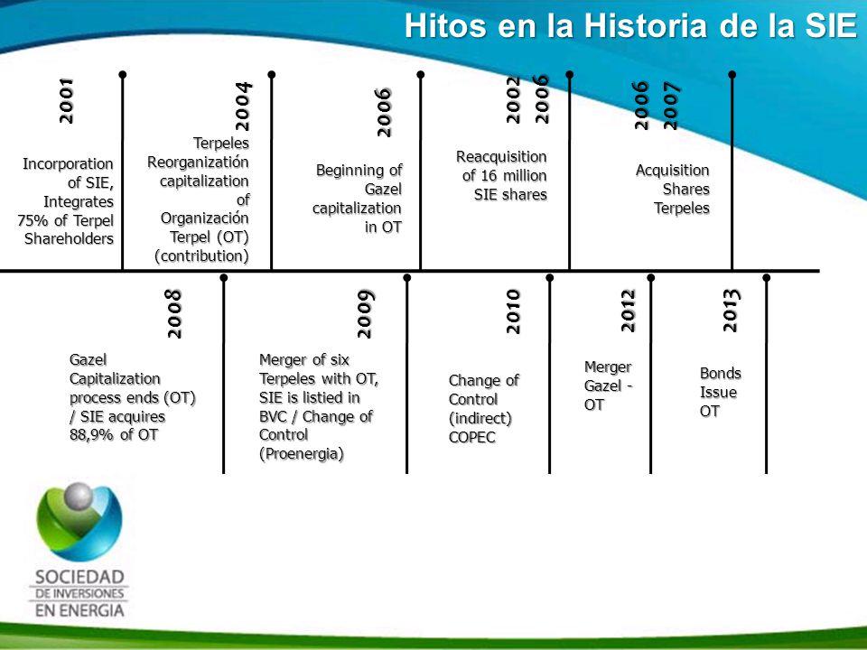 Historia SIE Sociedad de Inversiones en Energía S.A.