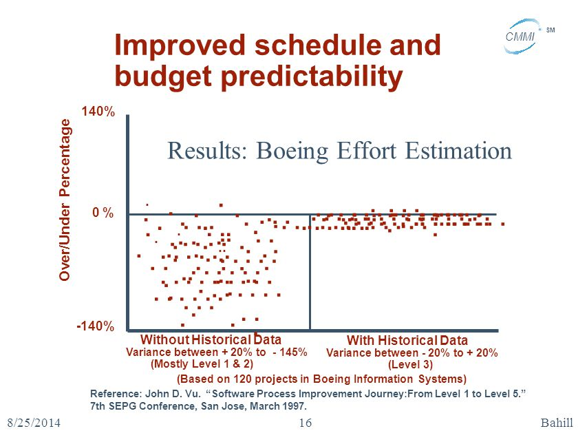 "CMMI SM 8/25/2014Bahill16 Results: Boeing Effort Estimation Reference: John D. Vu. ""Software Process Improvement Journey:From Level 1 to Level 5."" 7th"