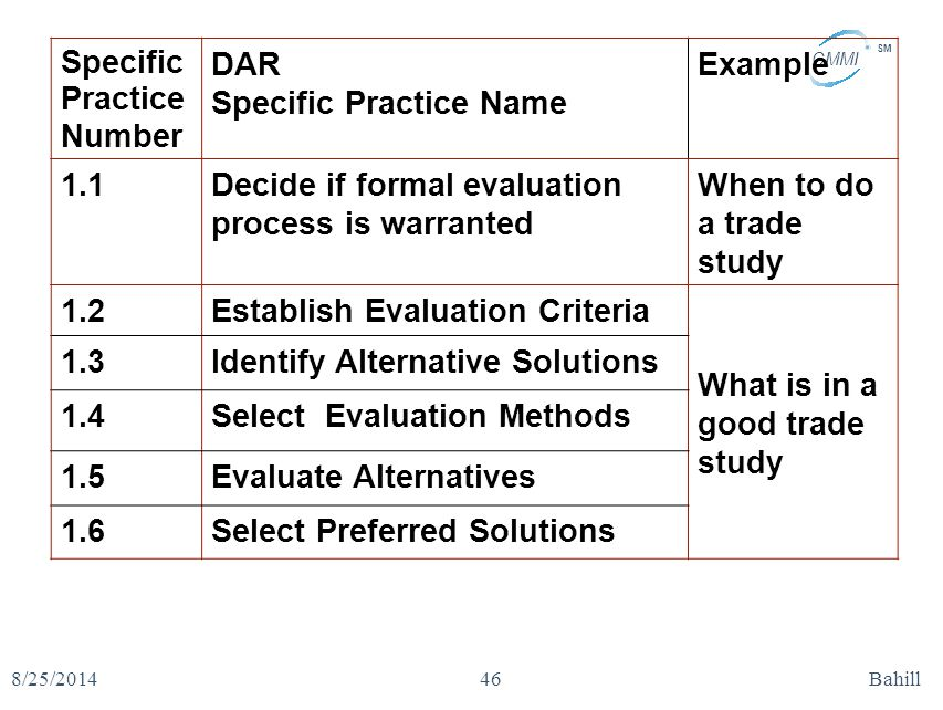 CMMI SM 8/25/2014Bahill46 Specific Practice Number DAR Specific Practice Name Example 1.1Decide if formal evaluation process is warranted When to do a