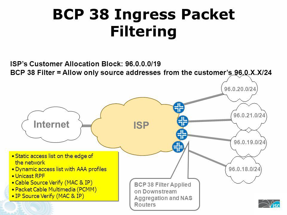 BCP 38 Ingress Packet Filtering Internet ISP's Customer Allocation Block: /19 BCP 38 Filter = Allow only source addresses from the customer's 96.0.X.X/ / / / /24 BCP 38 Filter Applied on Downstream Aggregation and NAS Routers ISP Static access list on the edge of the network Dynamic access list with AAA profiles Unicast RPF Cable Source Verify (MAC & IP) Packet Cable Multimedia (PCMM) IP Source Verify (MAC & IP) Static access list on the edge of the network Dynamic access list with AAA profiles Unicast RPF Cable Source Verify (MAC & IP) Packet Cable Multimedia (PCMM) IP Source Verify (MAC & IP)