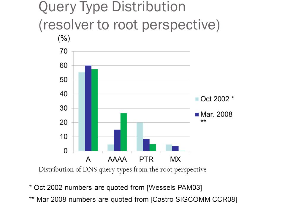 Query Type Distribution (resolver to root perspective) 14 Distribution of DNS query types from the root perspective (%) * Oct 2002 numbers are quoted from [Wessels PAM03] ** Mar 2008 numbers are quoted from [Castro SIGCOMM CCR08]