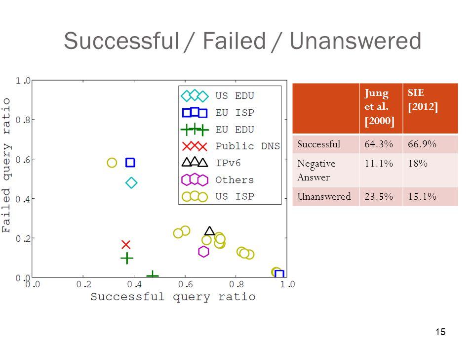 15 Successful / Failed / Unanswered Jung et al.