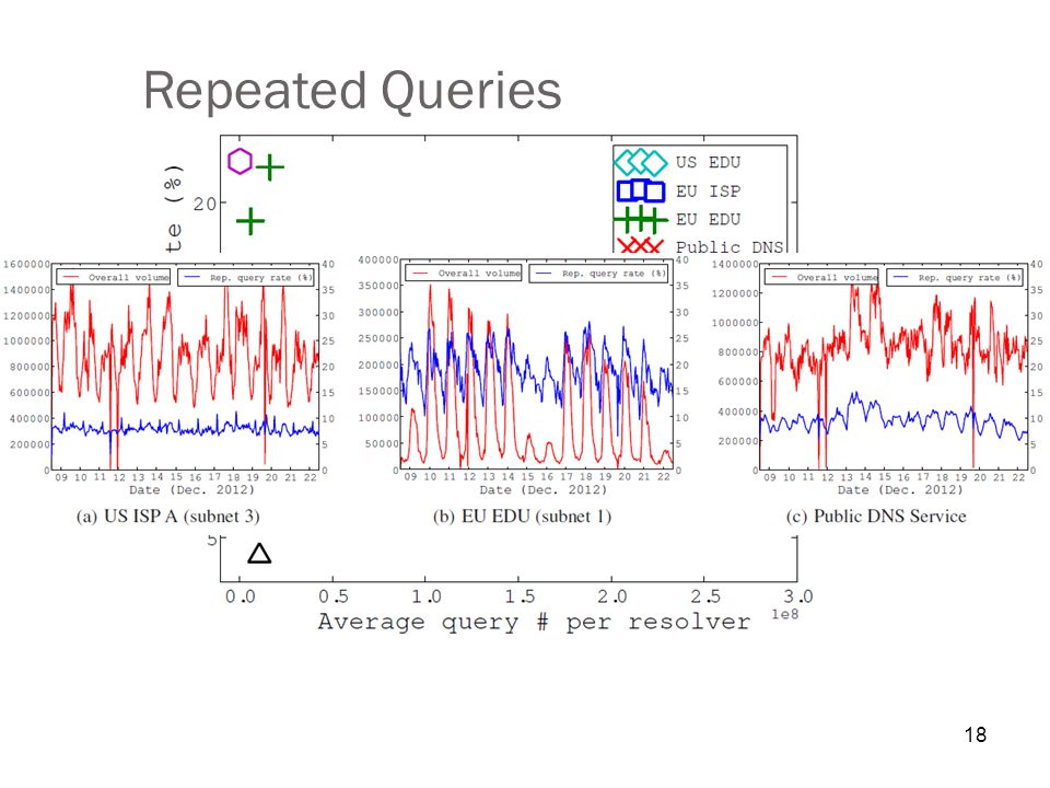 18 Repeated Queries