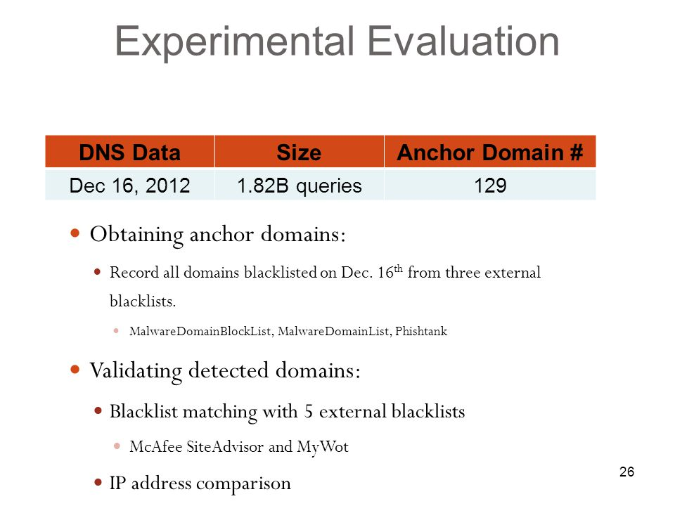 26 Obtaining anchor domains: Record all domains blacklisted on Dec.
