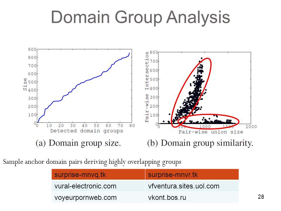 28 Sample anchor domain pairs deriving highly overlapping groups 28 Domain Group Analysis surprise-mnvq.tksurprise-mnvr.tk vural-electronic.comvfventura.sites.uol.com voyeurpornweb.comvkont.bos.ru