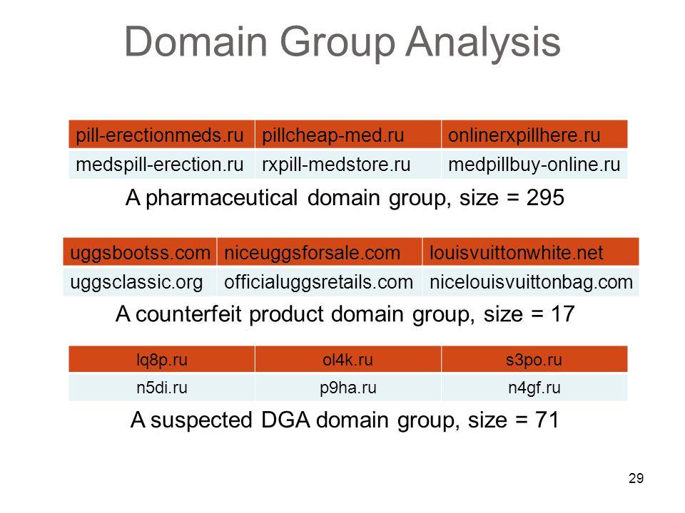29 Domain Group Analysis pill-erectionmeds.rupillcheap-med.ruonlinerxpillhere.ru medspill-erection.rurxpill-medstore.rumedpillbuy-online.ru A pharmaceutical domain group, size = 295 uggsbootss.comniceuggsforsale.comlouisvuittonwhite.net uggsclassic.orgofficialuggsretails.comnicelouisvuittonbag.com A counterfeit product domain group, size = 17 lq8p.ruol4k.rus3po.ru n5di.rup9ha.run4gf.ru A suspected DGA domain group, size = 71