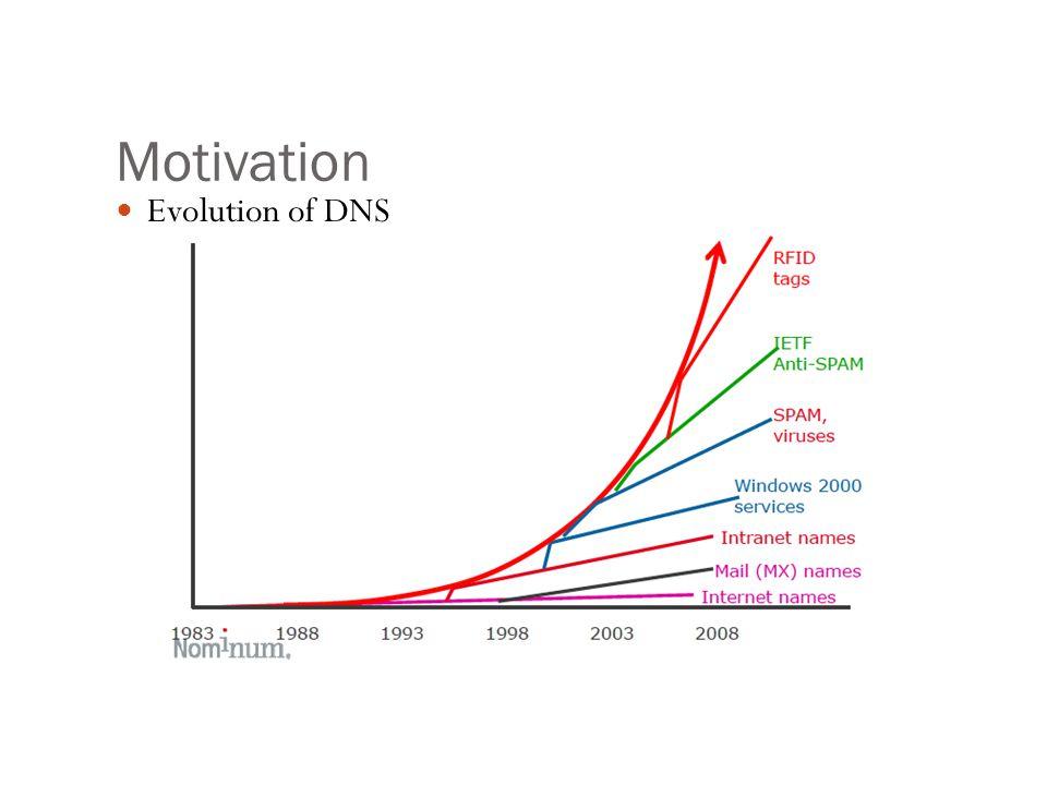 Motivation Evolution of DNS
