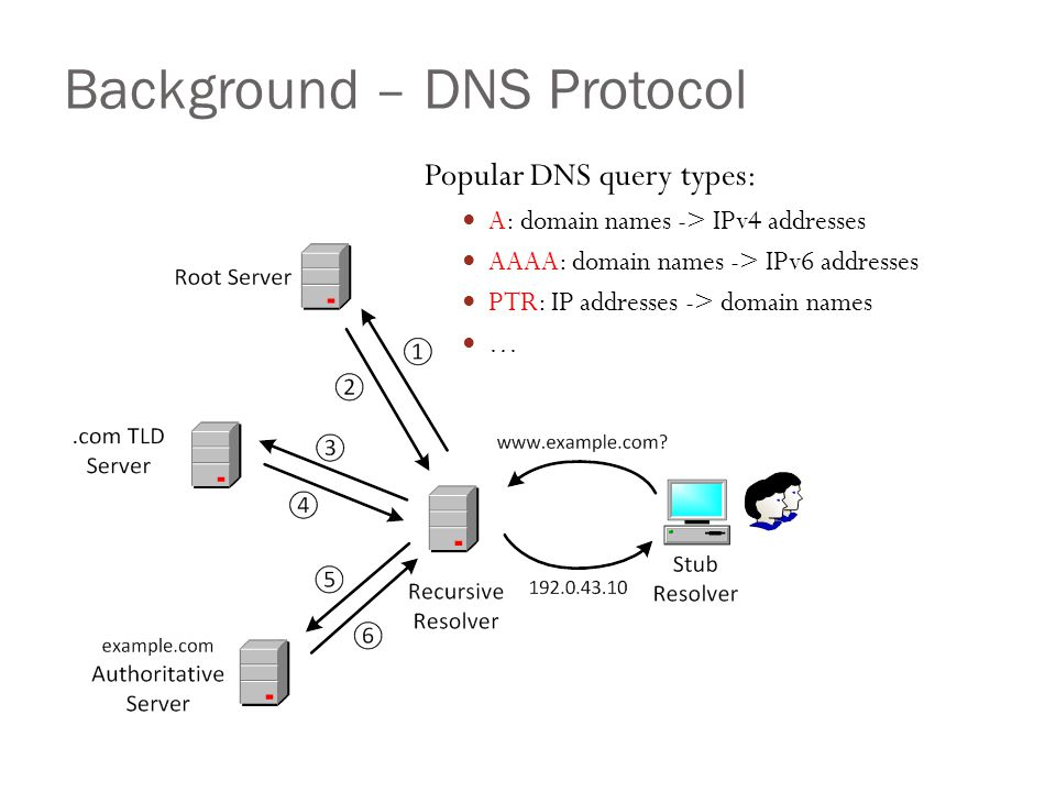 Background – DNS Protocol 5 Popular DNS query types: A: domain names -> IPv4 addresses AAAA: domain names -> IPv6 addresses PTR: IP addresses -> domain names …