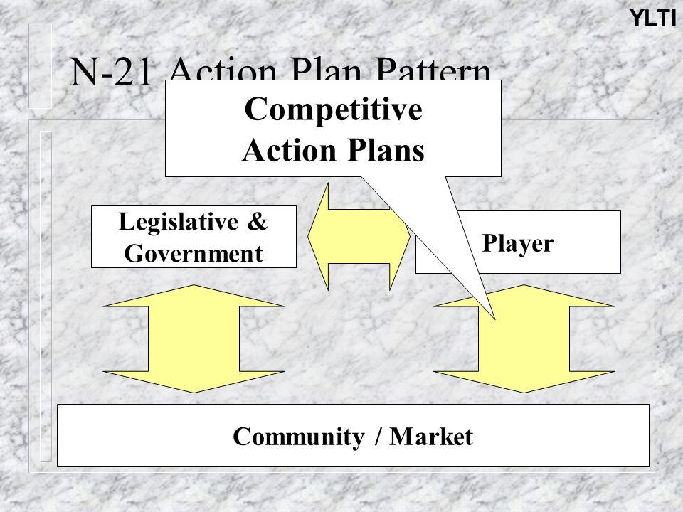 YLTI N-21 Action Plan Pattern Legislative & Government Player Community / Market Competitive Action Plans