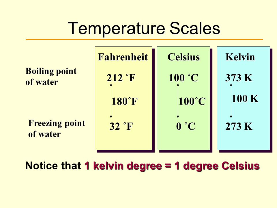 Temperature Scales 1 kelvin degree = 1 degree Celsius Notice that 1 kelvin degree = 1 degree Celsius Boiling point of water Freezing point of water Ce
