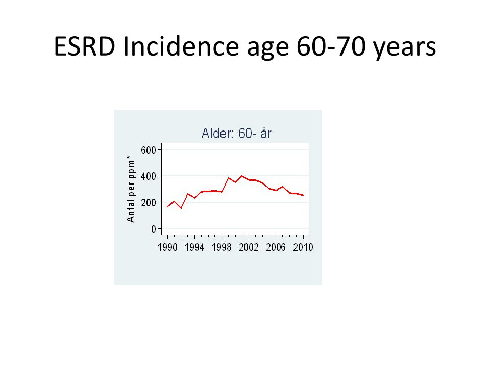 ESRD Incidence age 60-70 years