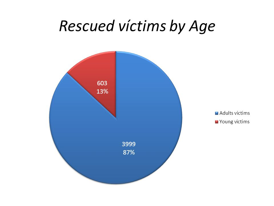 Rescued víctims by Age