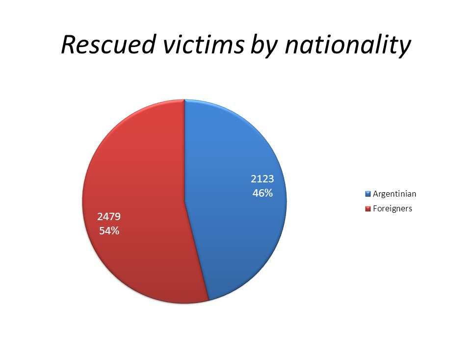 Rescued victims according to type of explotation