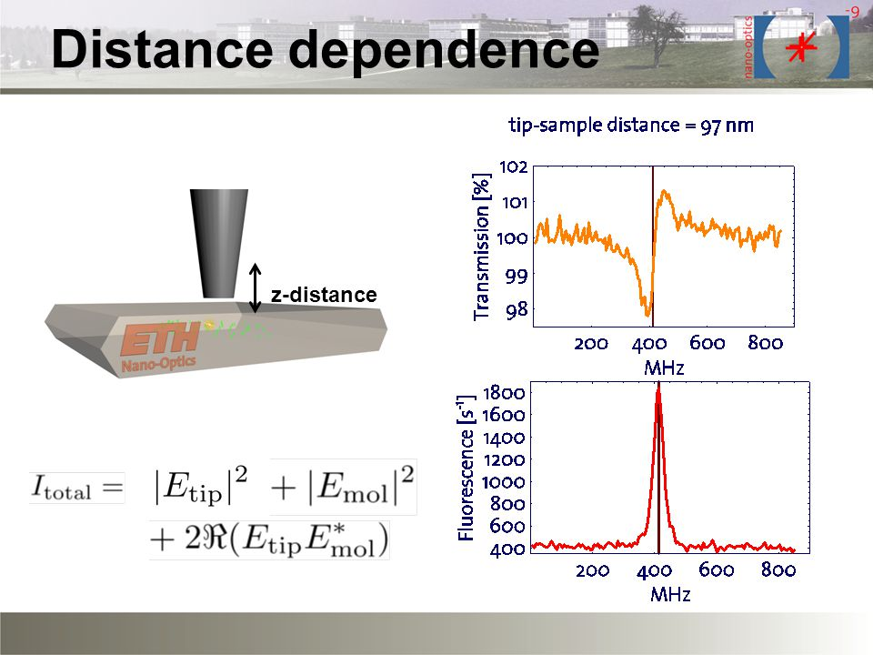 Distance dependence z-distance