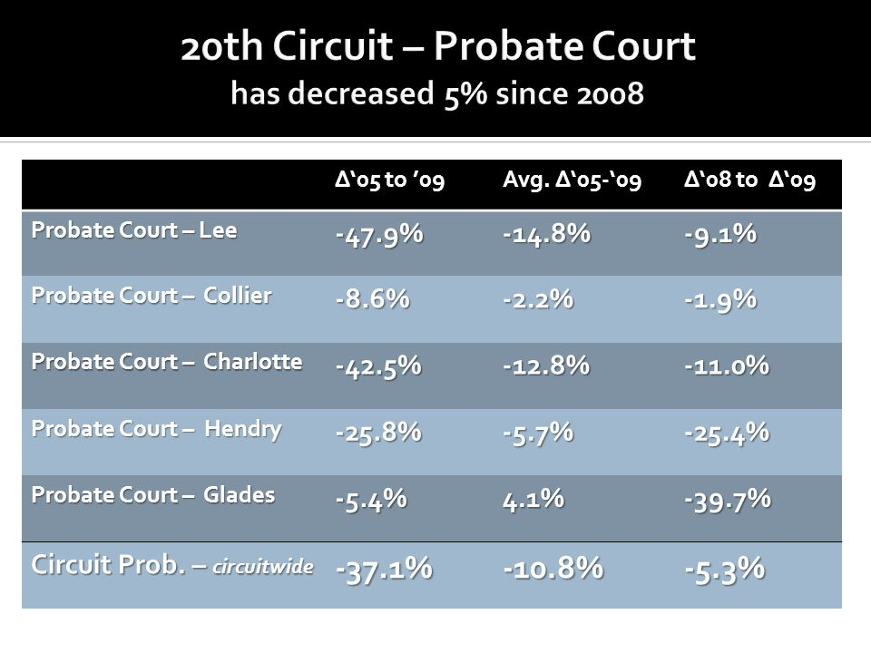 ∆'05 to '09 Avg. ∆'05-'09 ∆'08 to ∆'09 Probate Court – Lee -47.9%-14.8%-9.1% Probate Court – Collier -8.6%-2.2%-1.9% Probate Court – Charlotte -42.5%-