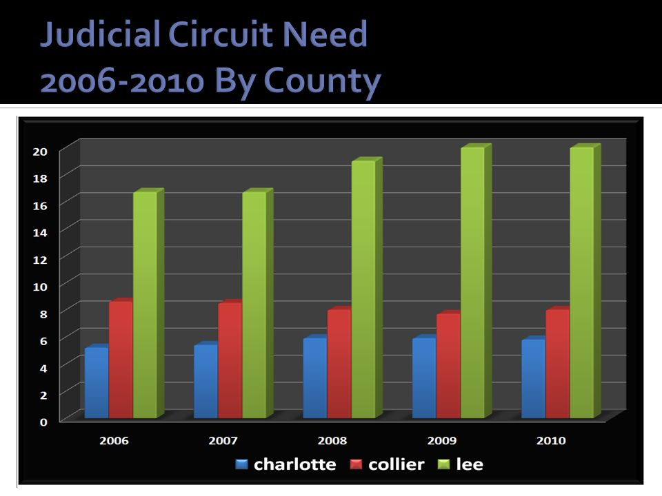 Judicial Circuit Need 2006-2010 By County