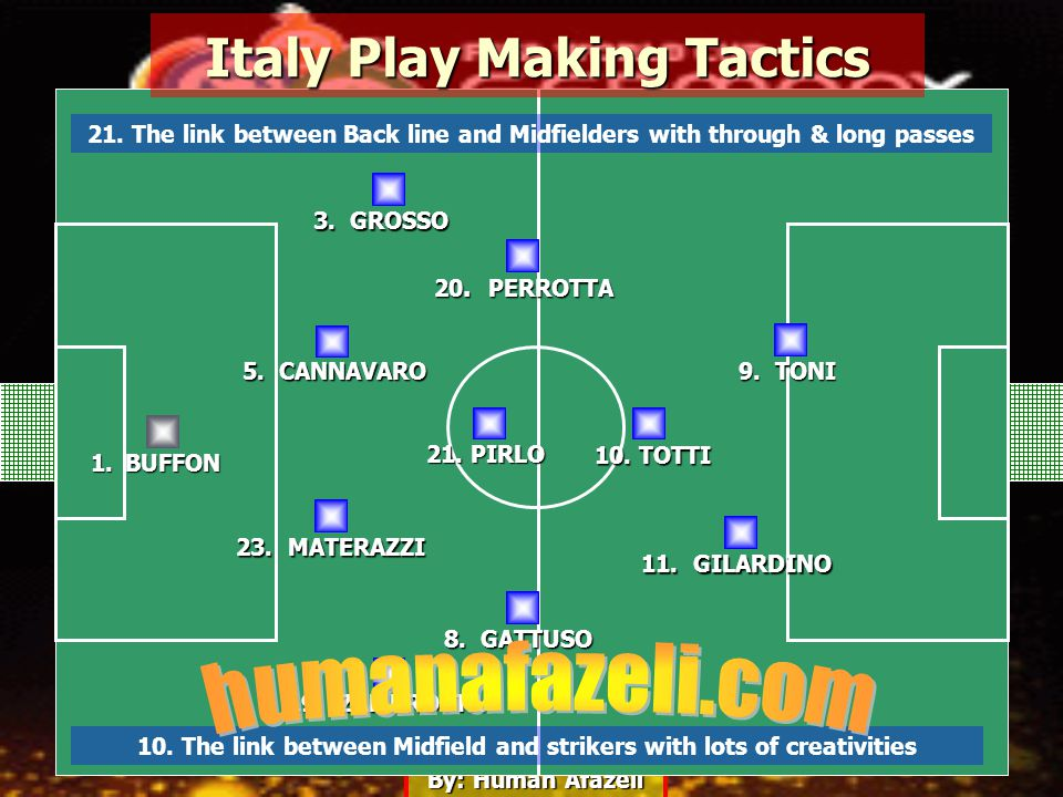 By: Human Afazeli Italy Play Making Tactics 5. CANNAVARO 1.