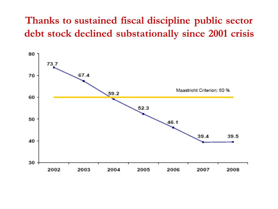 Thanks to sustained fiscal discipline public sector debt stock declined substationally since 2001 crisis