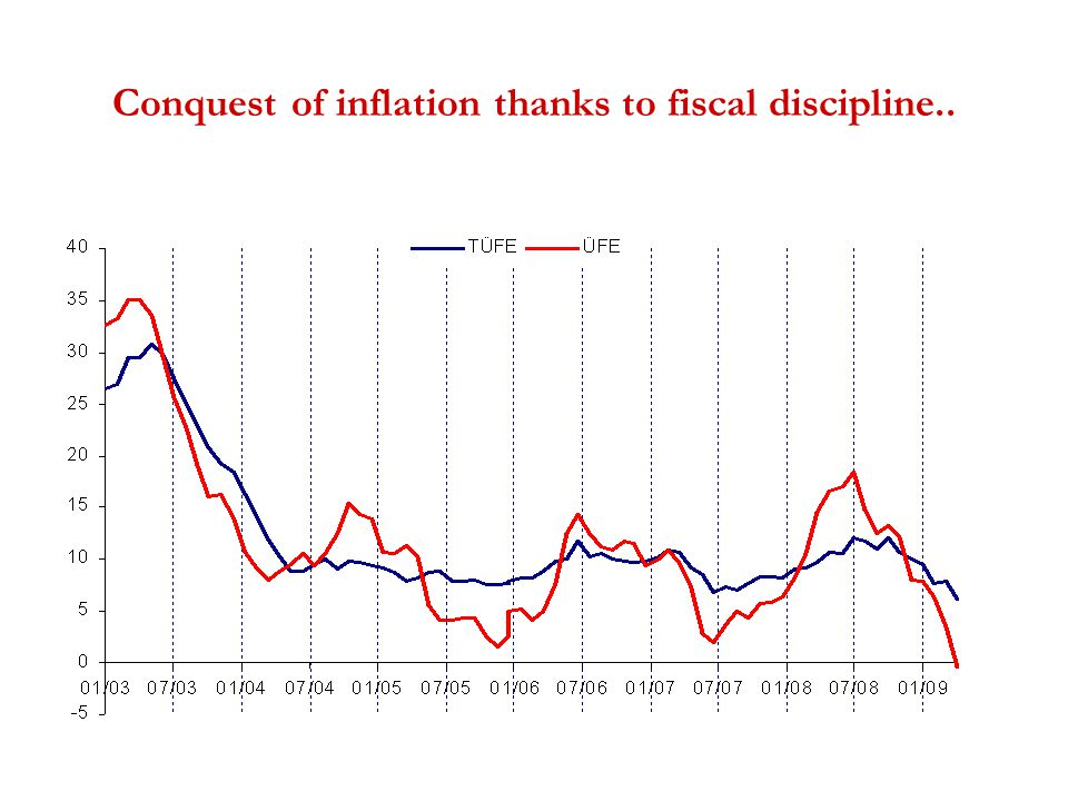 Conquest of inflation thanks to fiscal discipline..