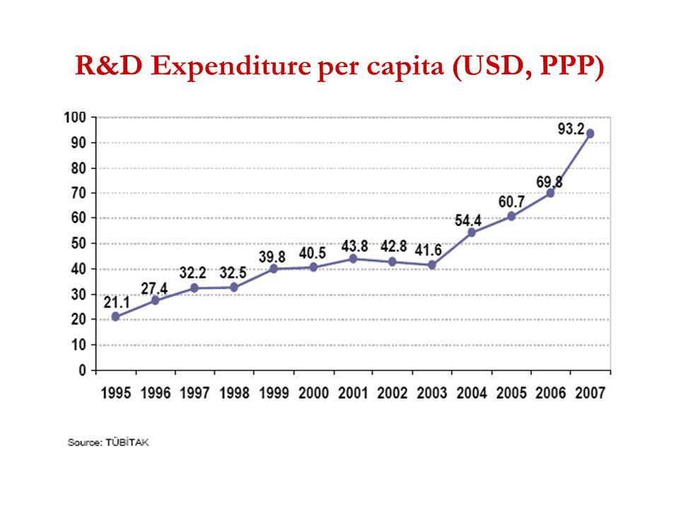R&D Expenditure per capita (USD, PPP)