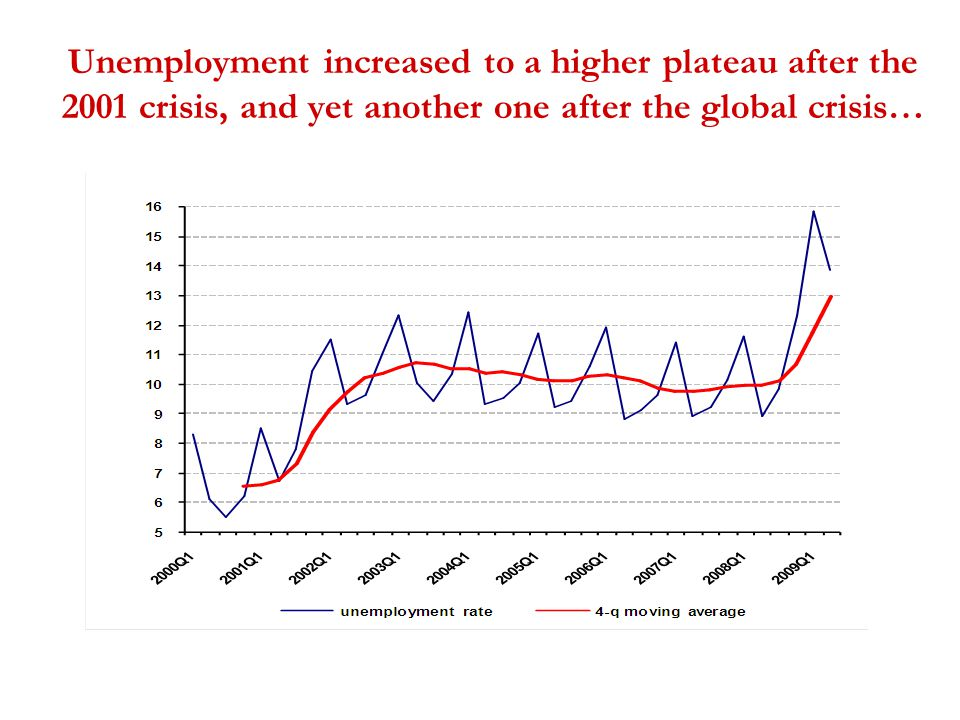 Unemployment increased to a higher plateau after the 2001 crisis, and yet another one after the global crisis…