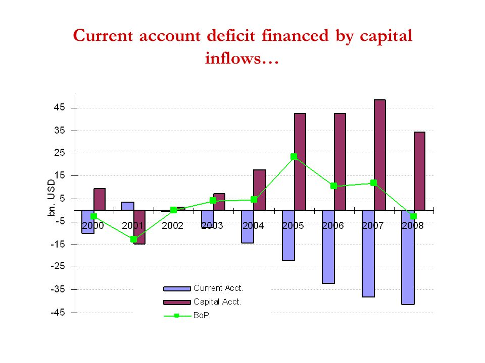 Current account deficit financed by capital inflows…