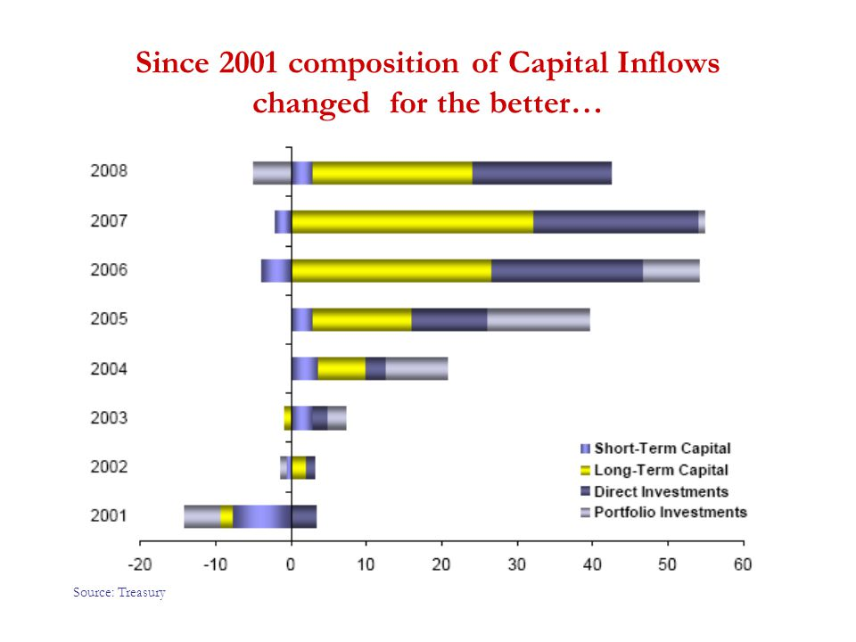 Since 2001 composition of Capital Inflows changed for the better… Source: Treasury