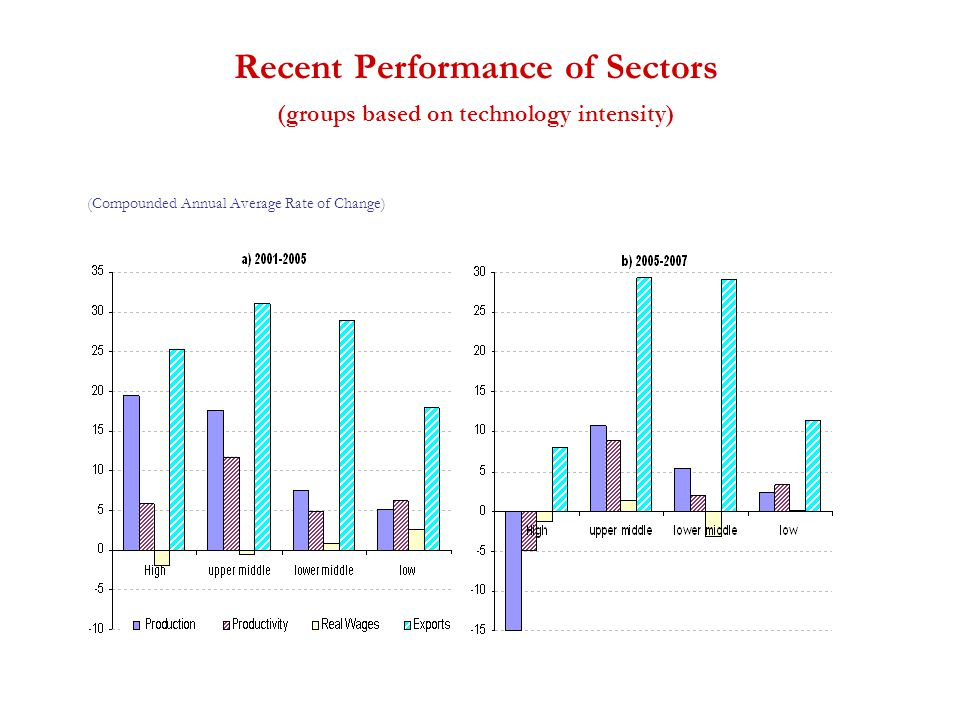 Recent Performance of Sectors (groups based on technology intensity) (Compounded Annual Average Rate of Change)
