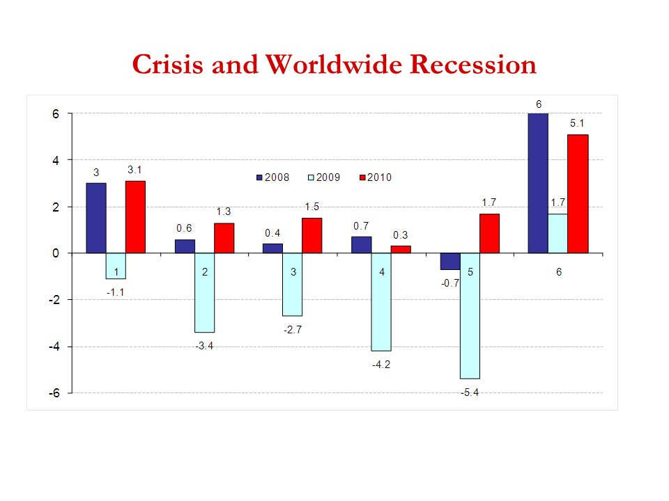 Crisis and Worldwide Recession