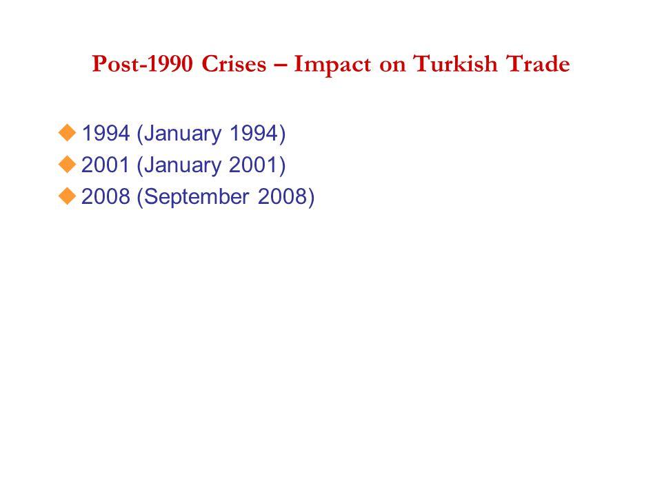 Post-1990 Crises – Impact on Turkish Trade u1994 (January 1994) u2001 (January 2001) u2008 (September 2008)