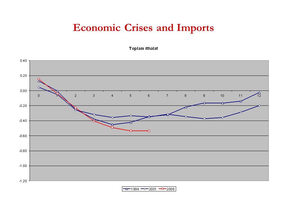 Economic Crises and Imports