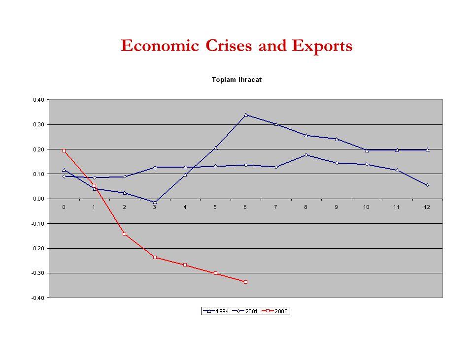 Economic Crises and Exports