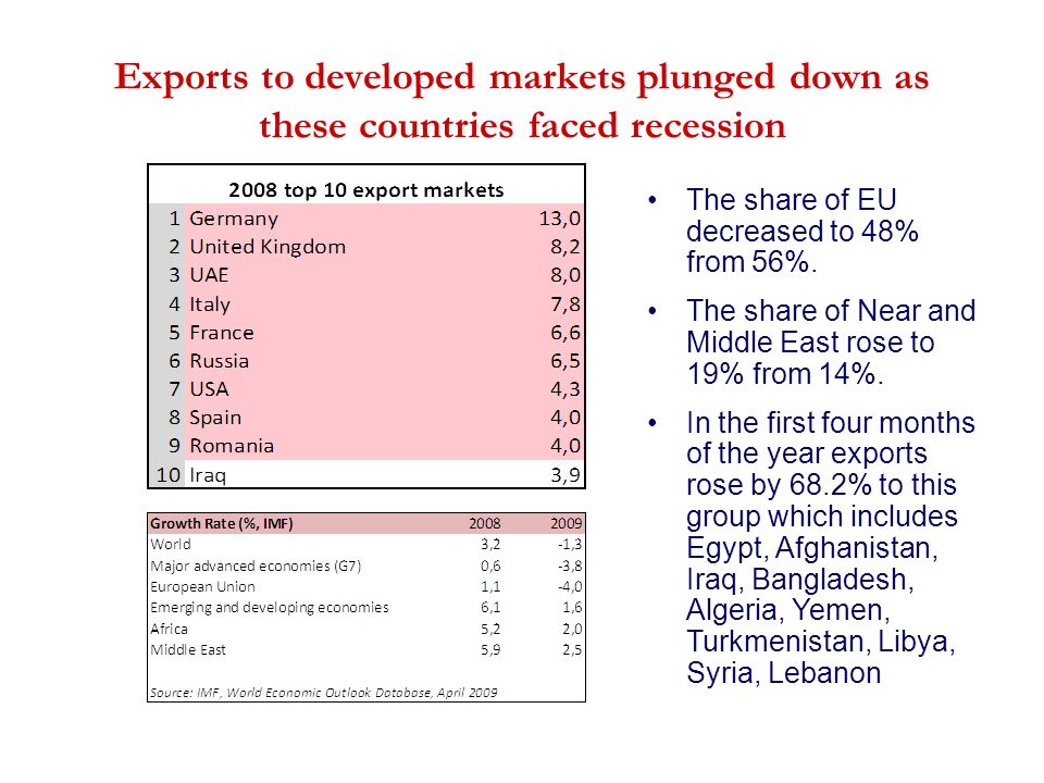 Exports to developed markets plunged down as these countries faced recession The share of EU decreased to 48% from 56%. The share of Near and Middle E