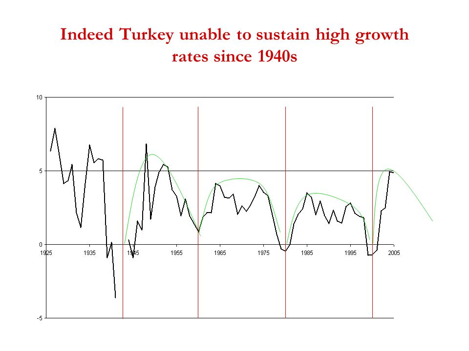 Indeed Turkey unable to sustain high growth rates since 1940s