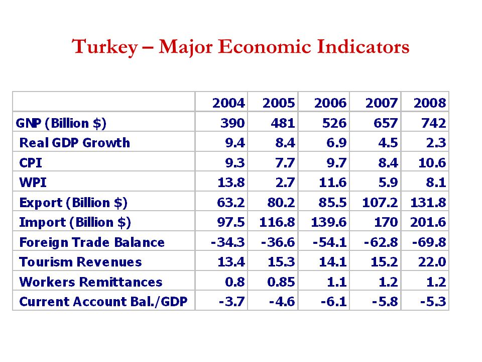 Turkey – Major Economic Indicators