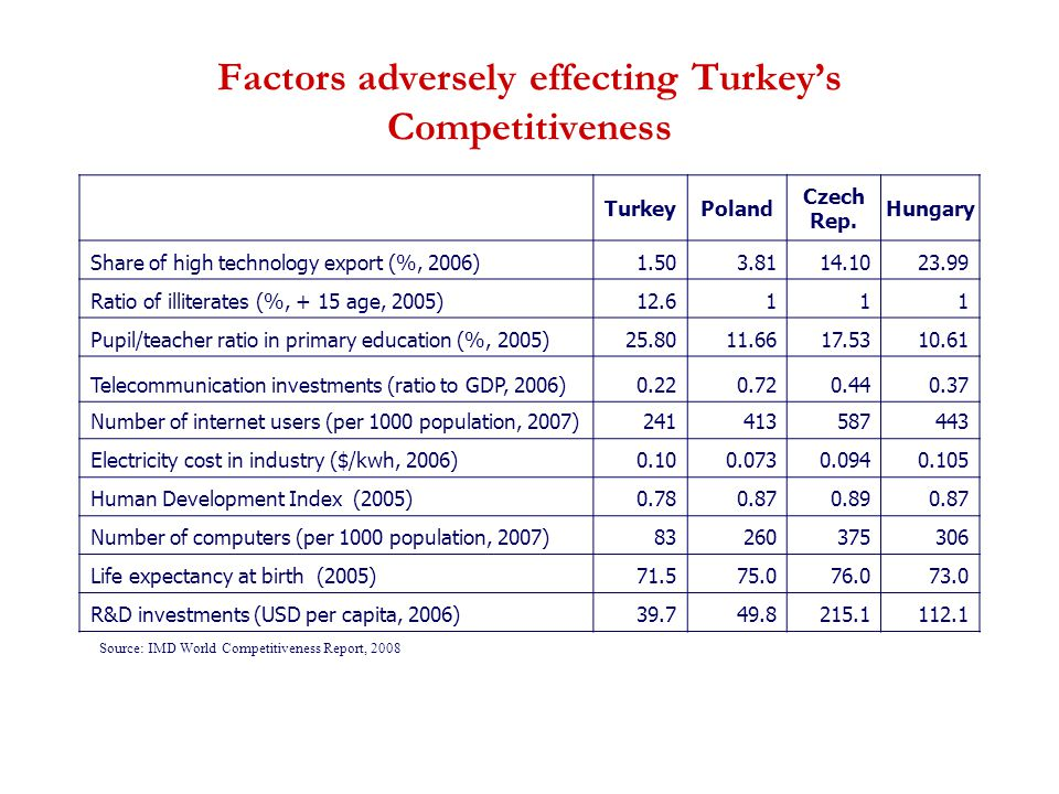 Factors adversely effecting Turkey's Competitiveness TurkeyPoland Czech Rep. Hungary Share of high technology export (%, 2006)1.503.8114.1023.99 Ratio