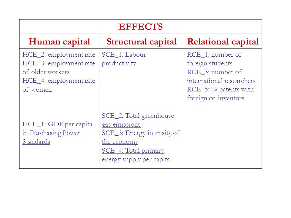EFFECTS Human capitalStructural capitalRelational capital HCE_2: employment rate HCE_3: employment rate of older workers HCE_4: employment rate of wom