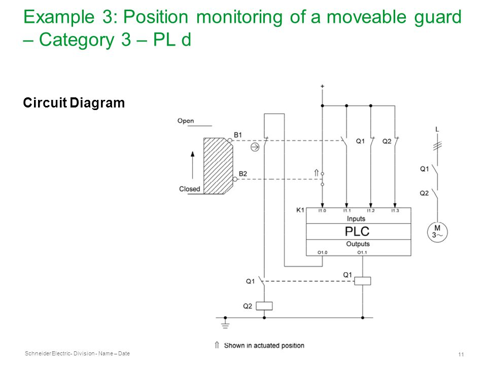 Schneider Electric 11 - Division - Name – Date Example 3: Position monitoring of a moveable guard – Category 3 – PL d Circuit Diagram