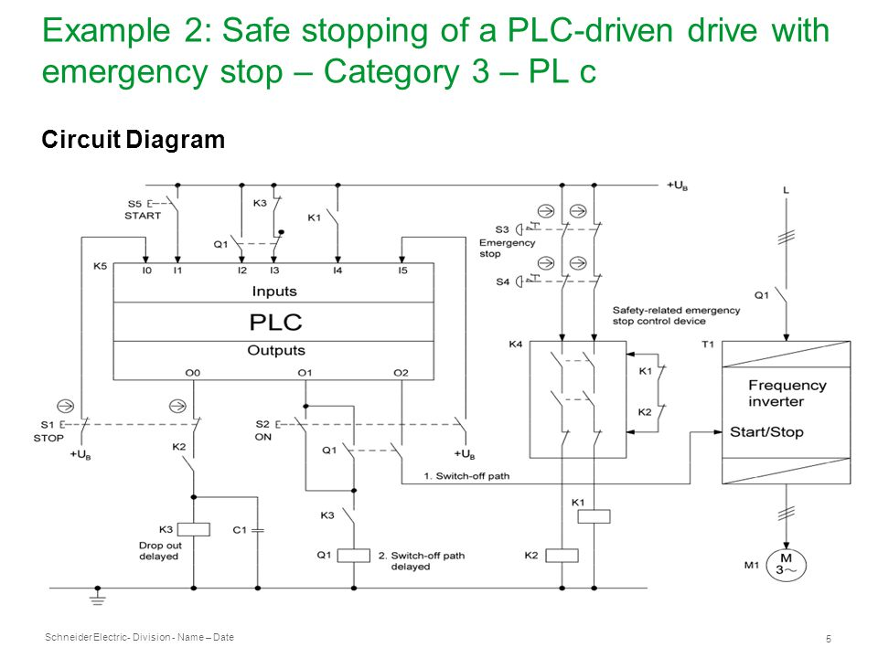 Schneider Electric 6 - Division - Name – Date Example 2: Safe stopping of a PLC-driven drive with emergency stop – Category 3 – PL c Safety function ● Safety-related stop function/emergency stop function: following a stop or emergency stop command, the drive is halted (SS1 – safe stop 1).