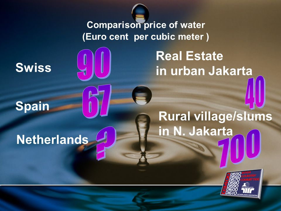 Comparison price of water (Euro cent per cubic meter ) Swiss Real Estate in urban Jakarta Spain Netherlands Rural village/slums in N.