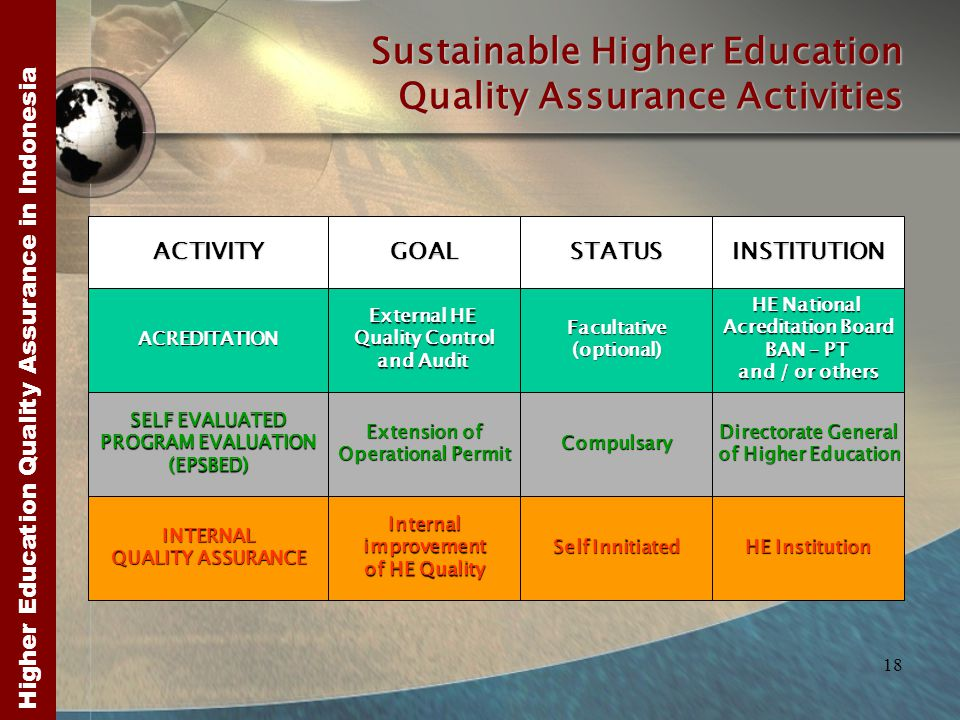 Higher Education Quality Assurance in Indonesia 18 Sustainable Higher Education Quality Assurance Activities ACTIVITYGOALSTATUSINSTITUTION ACREDITATIO