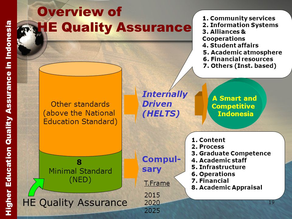 Higher Education Quality Assurance in Indonesia 19 Overview of HE Quality Assurance 8 Minimal Standard (NED) Other standards (above the National Education Standard) Compul- sary Internally Driven (HELTS) 1.