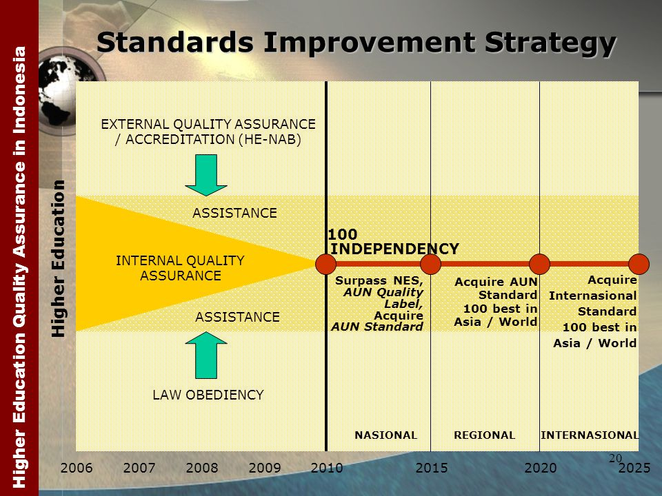 Higher Education Quality Assurance in Indonesia 20 Standards Improvement Strategy Higher Education 200620072008200920102015 Surpass NES, AUN Quality Label, Acquire AUN Standard ASSISTANCE INDEPENDENCY 20202025 Acquire AUN Standard 100 best in Asia / World Acquire Internasional Standard 100 best in Asia / World REGIONALINTERNASIONAL INTERNAL QUALITY ASSURANCE EXTERNAL QUALITY ASSURANCE / ACCREDITATION (HE-NAB) LAW OBEDIENCY 100 NASIONAL