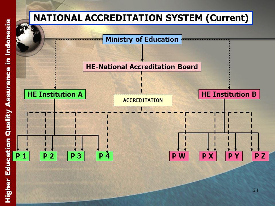 Higher Education Quality Assurance in Indonesia 24 NATIONAL ACCREDITATION SYSTEM (Current) Ministry of Education HE-National Accreditation Board HE Institution AHE Institution B P 1P 3P 4P 2 P WP XP YP Z ACCREDITATION