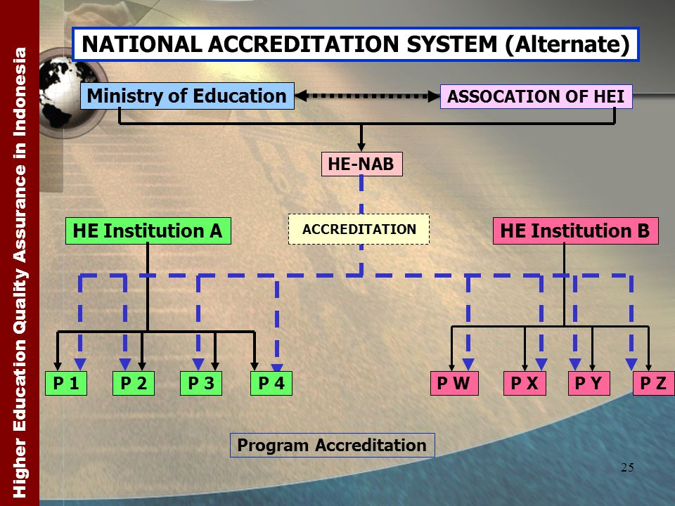 Higher Education Quality Assurance in Indonesia 25 NATIONAL ACCREDITATION SYSTEM (Alternate) Ministry of Education HE-NAB HE Institution AHE Institution B ASSOCATION OF HEI Program Accreditation ACCREDITATION P 1P 3P 4P 2 P WP XP YP Z