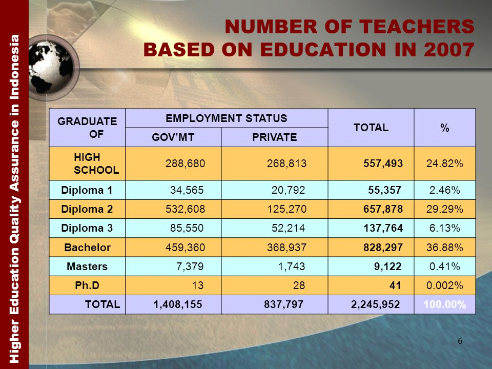 Higher Education Quality Assurance in Indonesia 6 NUMBER OF TEACHERS BASED ON EDUCATION IN 2007 GRADUATE OF EMPLOYMENT STATUS TOTAL% GOV'MTPRIVATE HIGH SCHOOL 288,680 268,813 557,49324.82% Diploma 1 34,565 20,792 55,3572.46% Diploma 2 532,608 125,270 657,87829.29% Diploma 3 85,550 52,214 137,7646.13% Bachelor 459,360 368,937 828,29736.88% Masters 7,379 1,743 9,1220.41% Ph.D 13 28 410.002% TOTAL 1,408,155 837,797 2,245,952100.00%