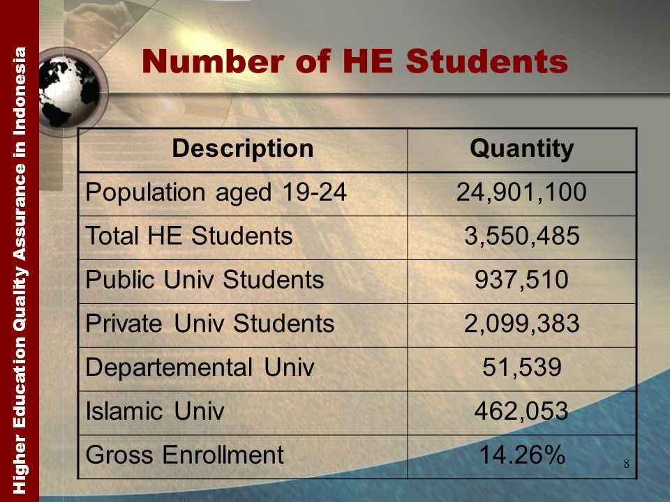 Higher Education Quality Assurance in Indonesia 8 Number of HE Students DescriptionQuantity Population aged 19-2424,901,100 Total HE Students3,550,485 Public Univ Students937,510 Private Univ Students2,099,383 Departemental Univ51,539 Islamic Univ462,053 Gross Enrollment14.26%