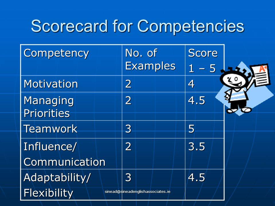 sinead@sineadenglishassociates.ie Scorecard for Competencies Competency No. of Examples Score 1 – 5 Motivation24 Managing Priorities 24.5 Teamwork35 I