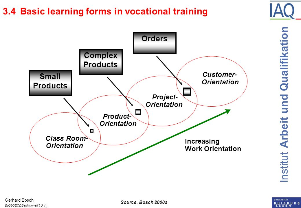 Institut Arbeit und Qualifikation Class Room- Orientation Product- Orientation Project- Orientation Customer- Orientation Increasing Work Orientation Small Products Complex Products Orders Source: Bosch 2000a 3.4 Basic learning forms in vocational training Gerhard Bosch Bo08OECDBadHonneff 10.vjj